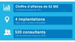 mc²i Groupe enregistre une croissance exceptionnelle de 17% en 2015